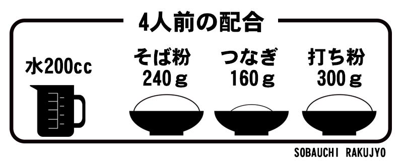 楽常の粉の配合量